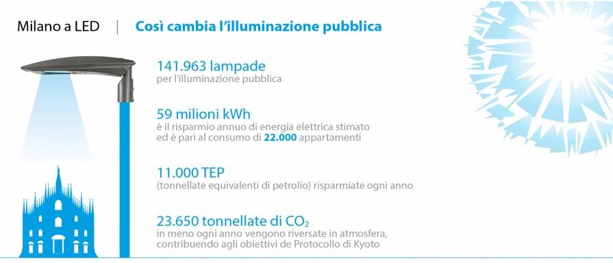 Milano a LED